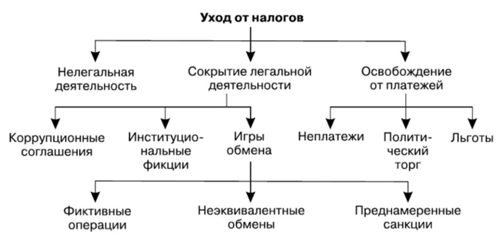 Схема уклонения от уплаты налогов